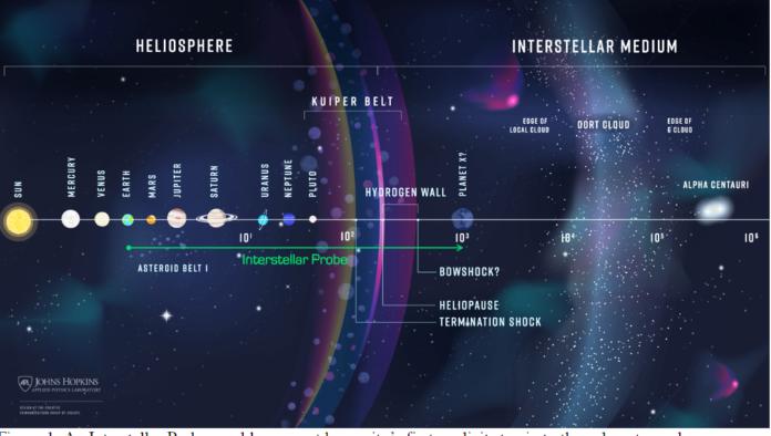 Interstellar Probe
